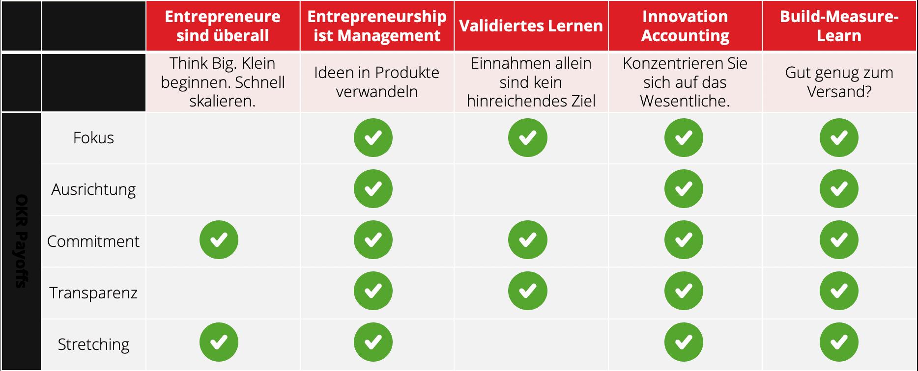lean startup okr