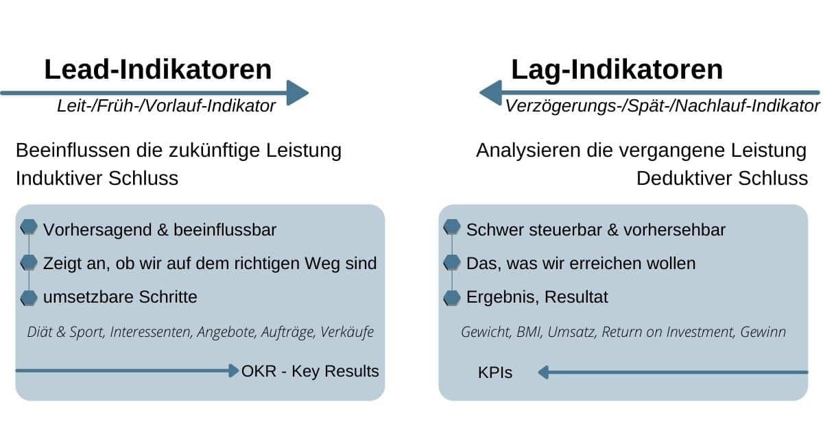 key results frühindikatoren vs spätindikatoren